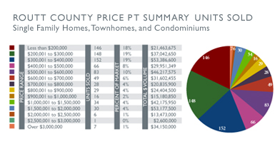 Routt County Price Point