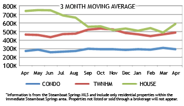 Steamboat Real Estate Market